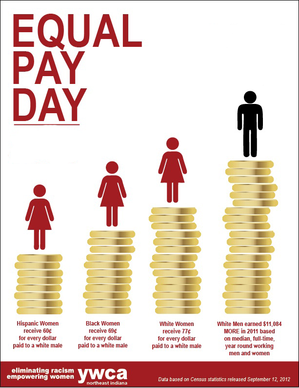 the importance of the equal pay day Happy equal pay day file that under things you won't hear on tuesday, april 12, the date that symbolizes how far into the year women must work to earn what men earned in the previous year.