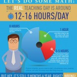 Hours Teachers Work: Eye-Opening Graphic